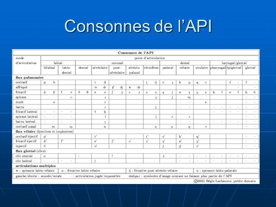 Consonnes de l'API