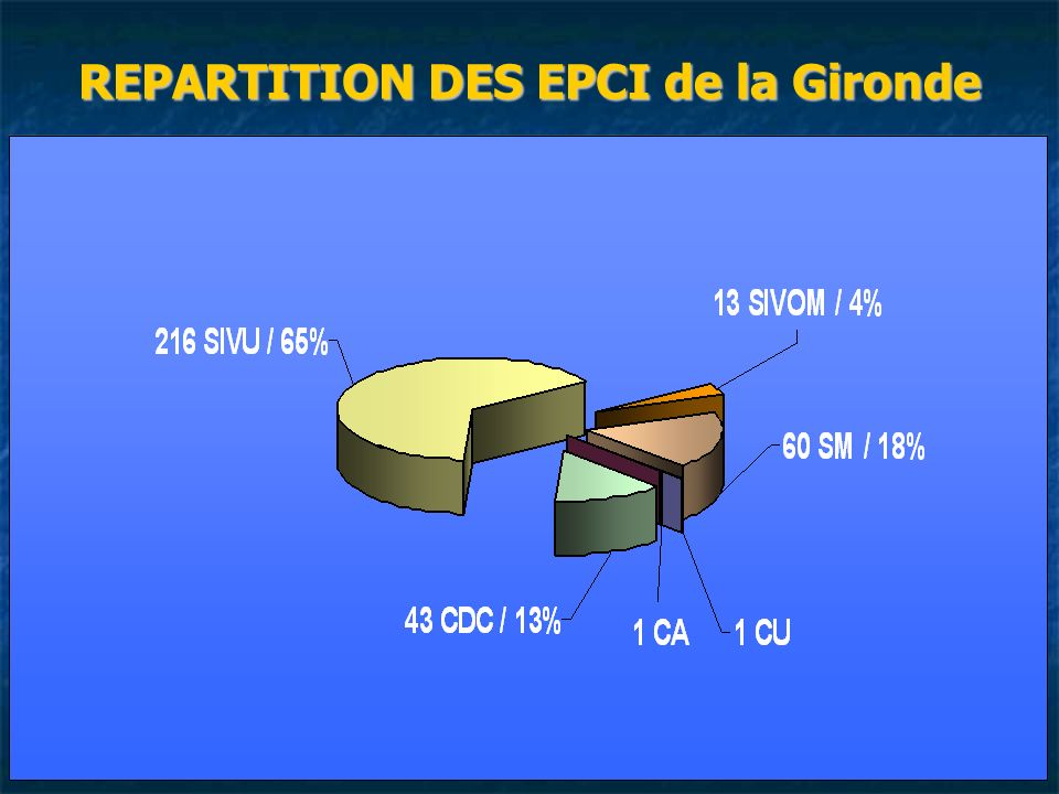 REPARTITION DES EPCI de la Gironde