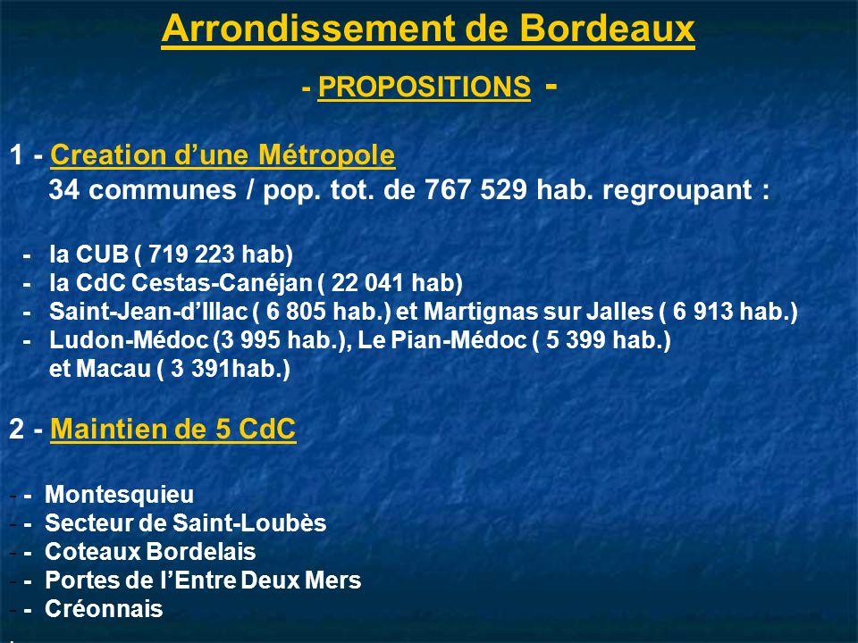 Arrondissement de Bordeaux
