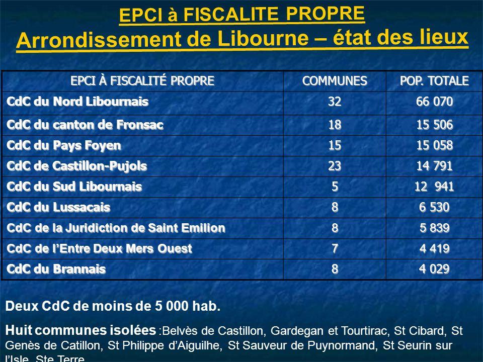 EPCI à FISCALITE PROPRE Arrondissement de Libourne – état des lieux