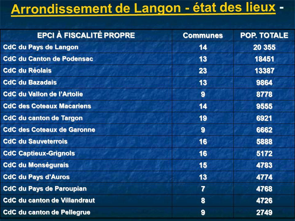 Arrondissement de Langon - état des lieux -