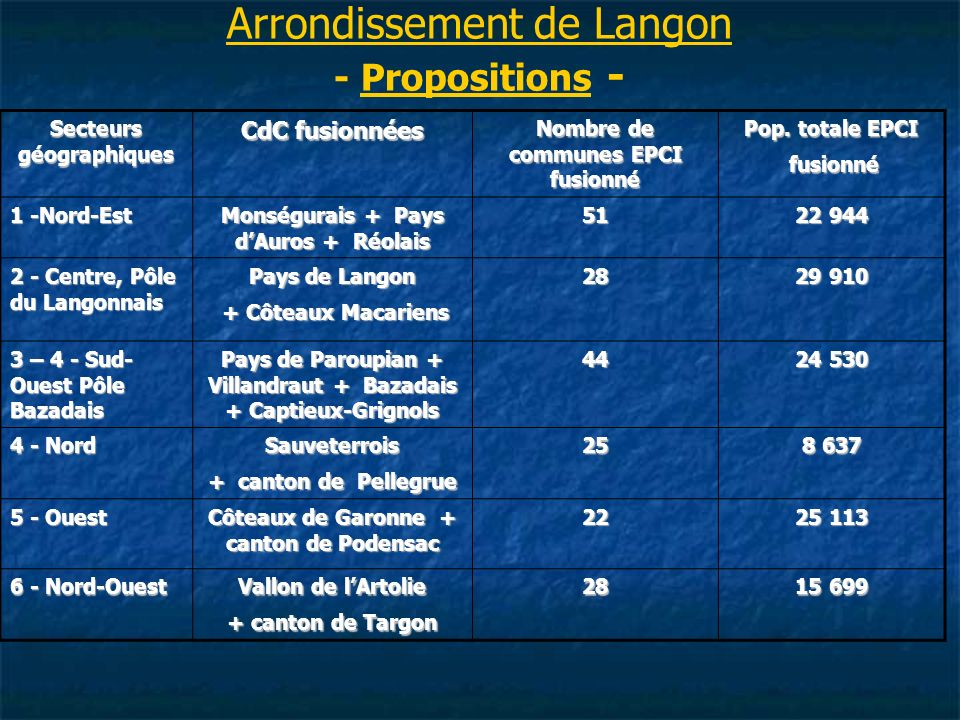 Arrondissement de Langon - Propositions -
