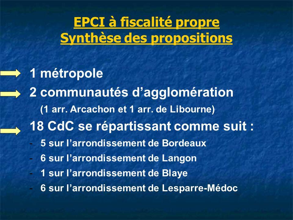 EPCI à fiscalité propre Synthèse des propositions