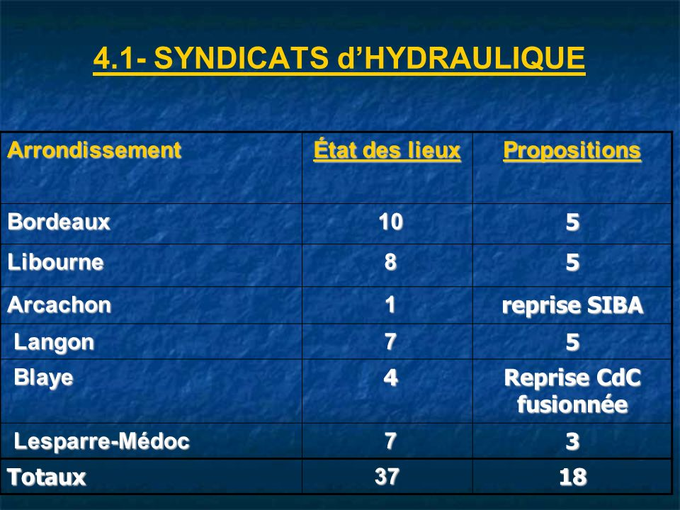4.1- SYNDICATS d'HYDRAULIQUE