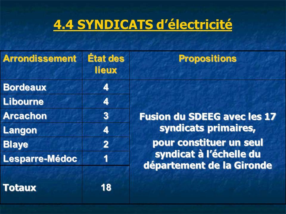 4.4 SYNDICATS d'électricité