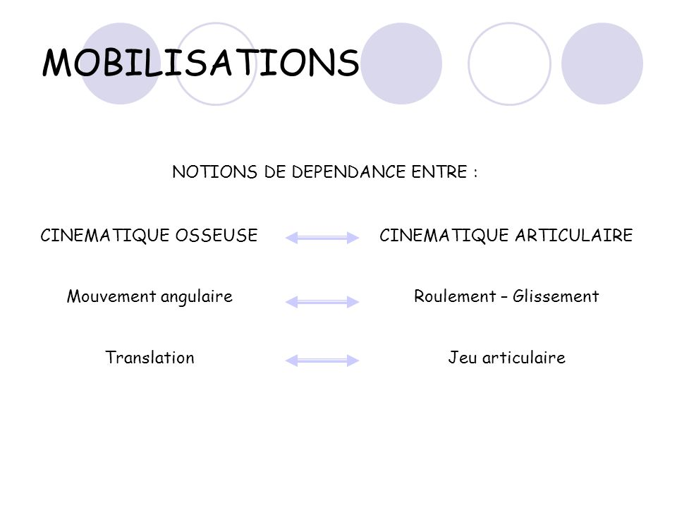 MOBILISATIONS NOTIONS DE DEPENDANCE ENTRE : CINEMATIQUE OSSEUSE