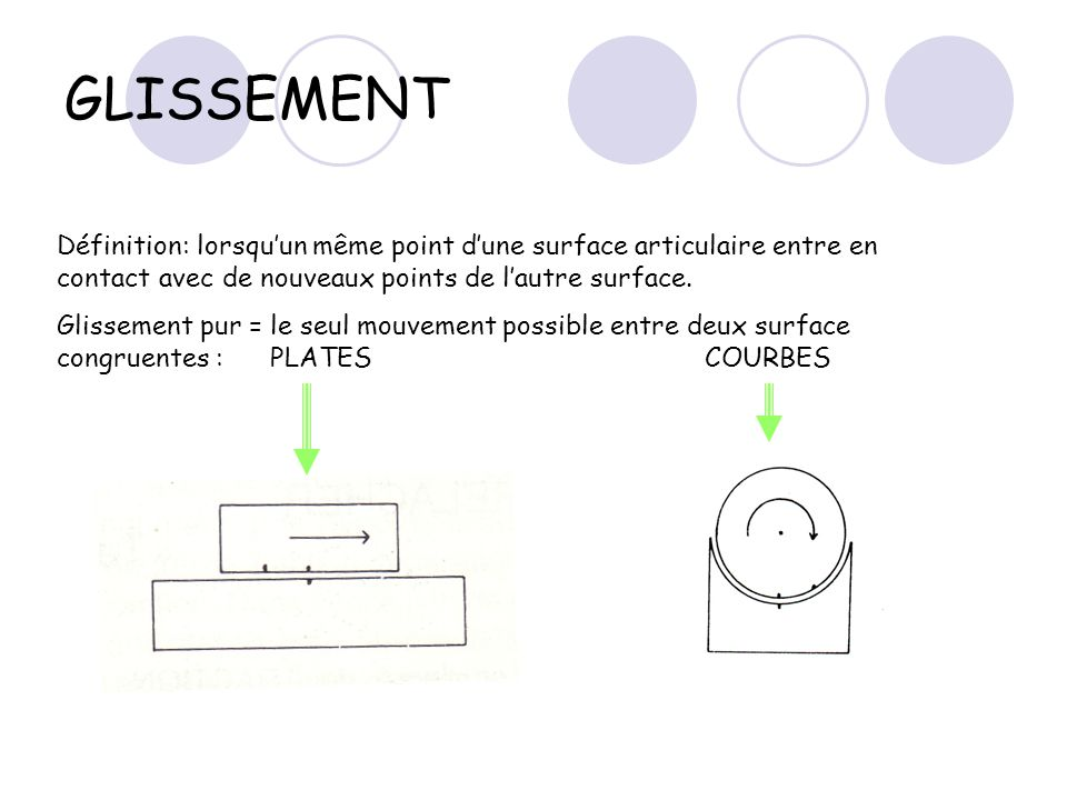 GLISSEMENT Définition: lorsqu'un même point d'une surface articulaire entre en contact avec de nouveaux points de l'autre surface.