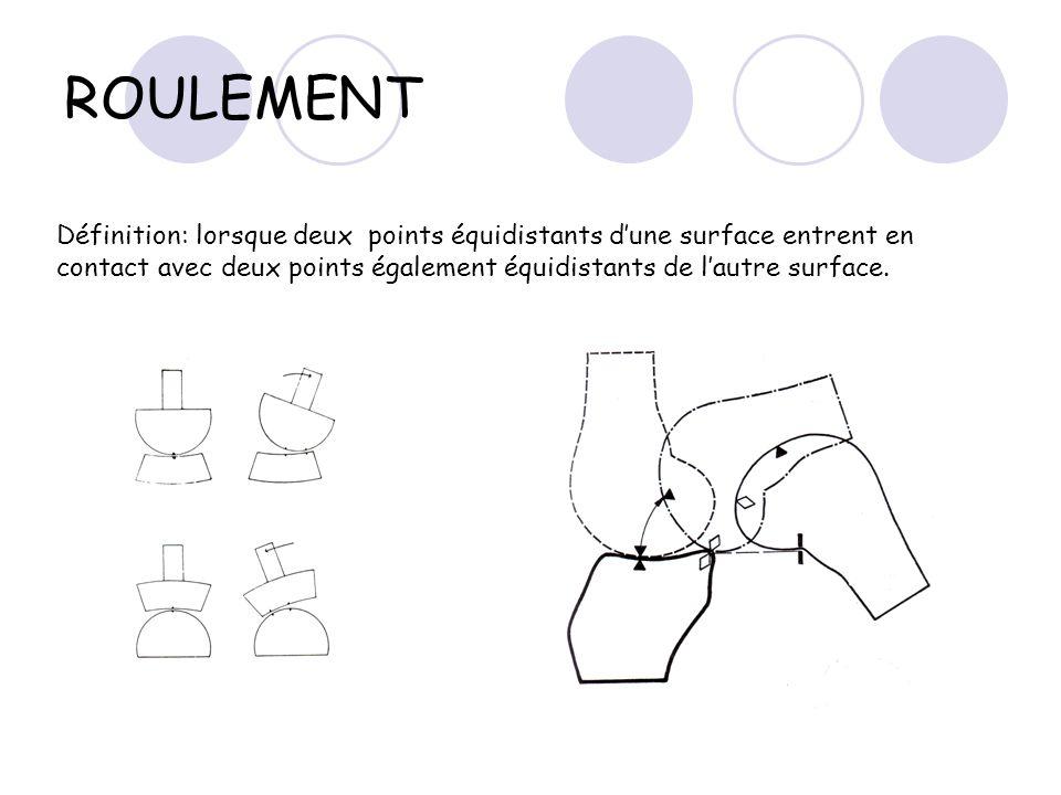 ROULEMENT Définition: lorsque deux points équidistants d'une surface entrent en contact avec deux points également équidistants de l'autre surface.