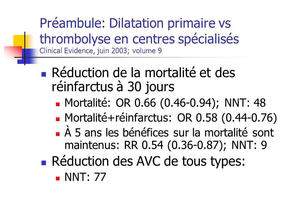 Réduction de la mortalité et des réinfarctus à 30 jours