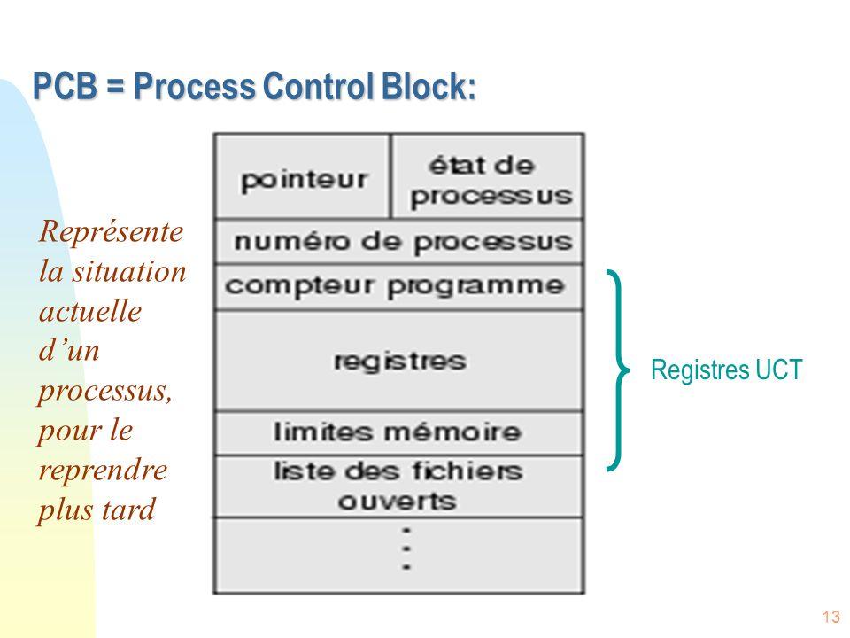PCB = Process Control Block: