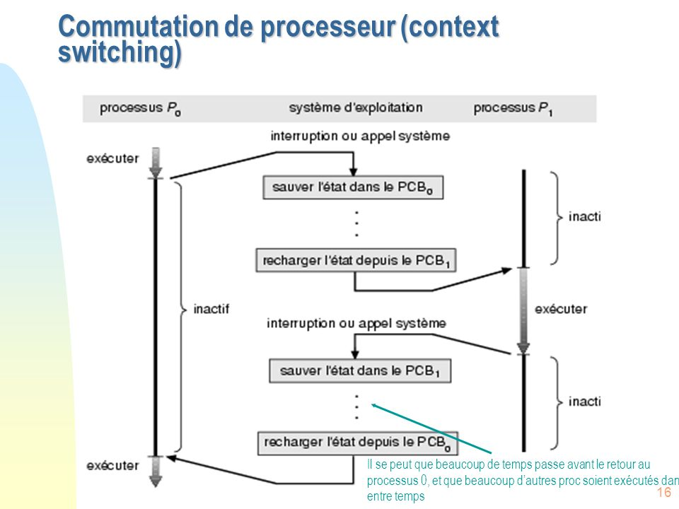 Commutation de processeur (context switching)