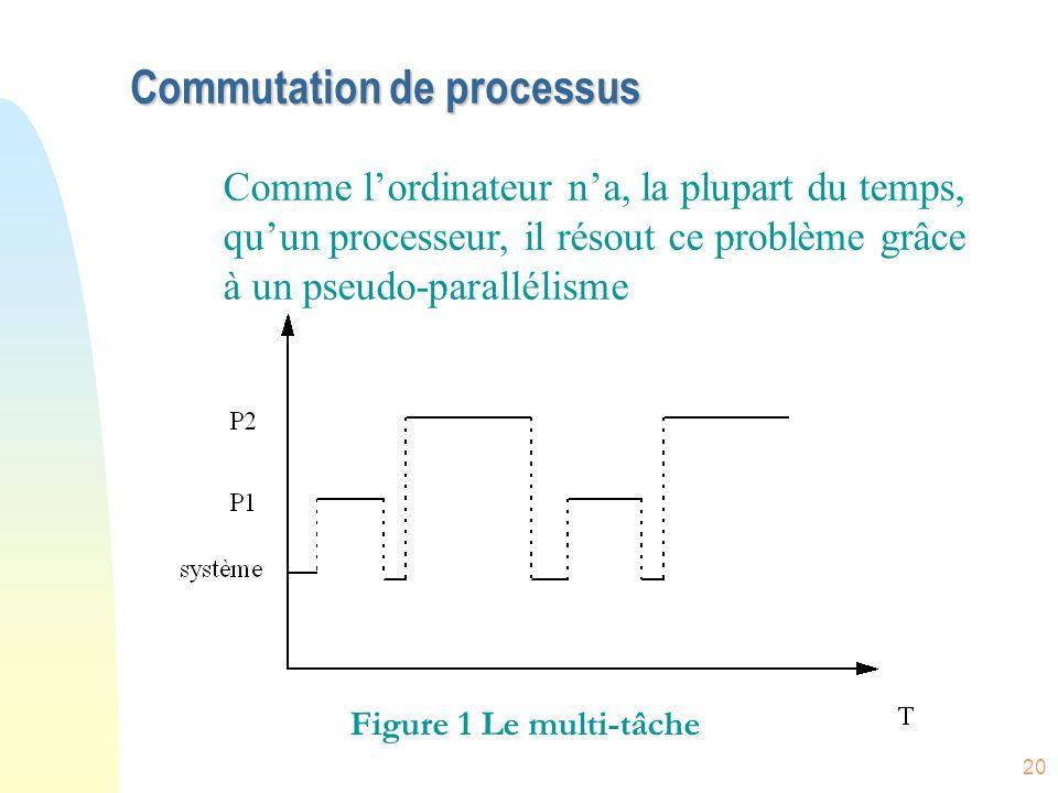 Commutation de processus