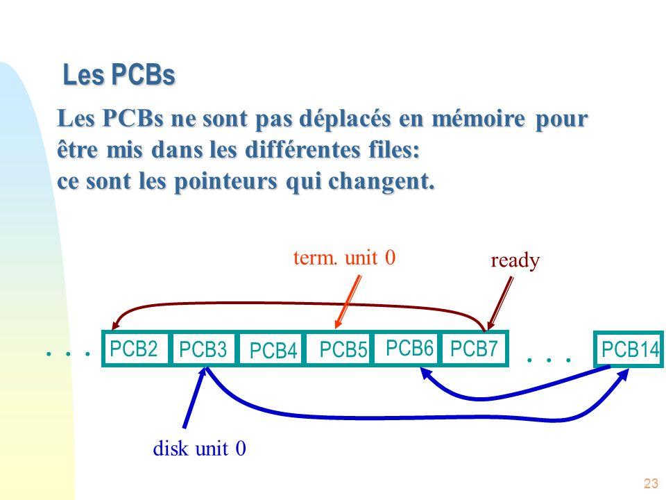 Les PCBs Les PCBs ne sont pas déplacés en mémoire pour être mis dans les différentes files: ce sont les pointeurs qui changent.