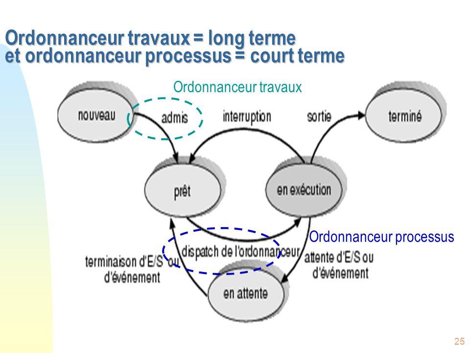 Ordonnanceur travaux = long terme et ordonnanceur processus = court terme