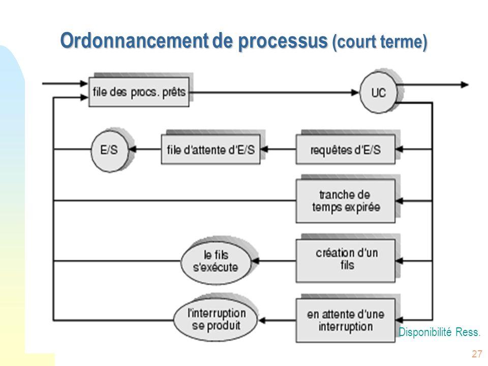 Ordonnancement de processus (court terme)