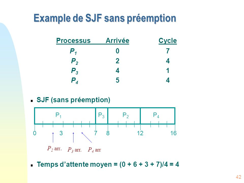 Example de SJF sans préemption