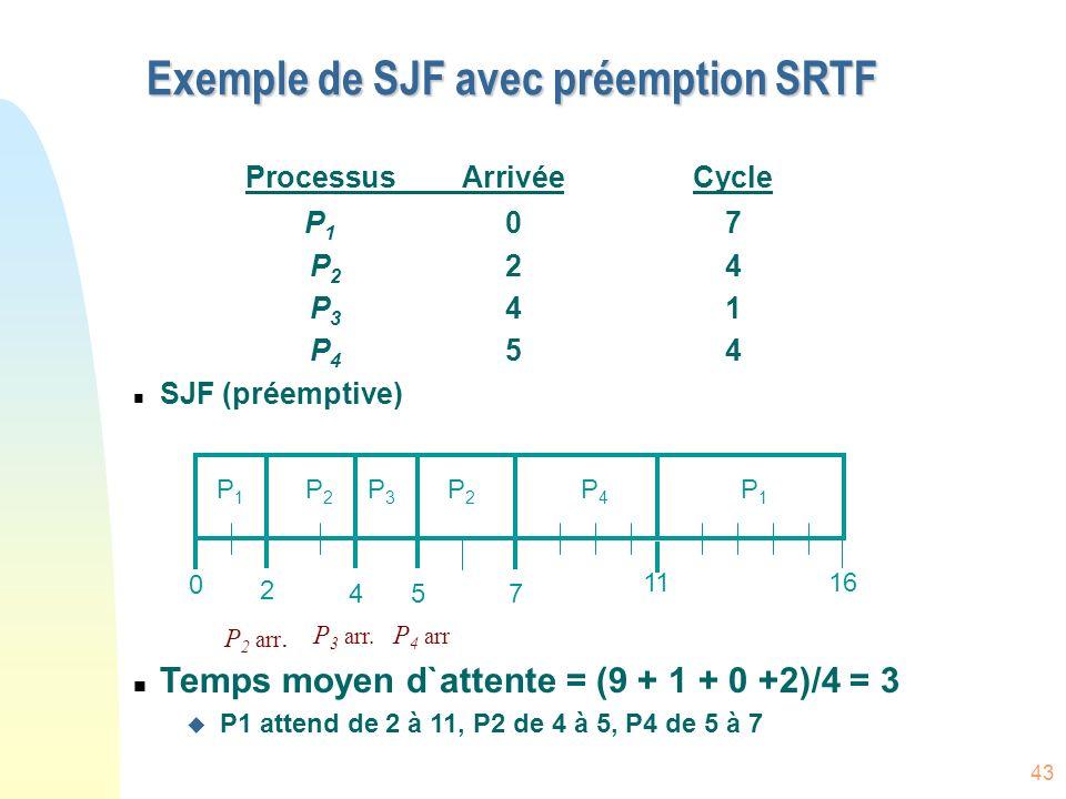 Exemple de SJF avec préemption SRTF