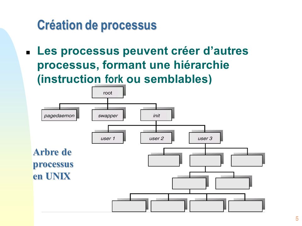 Création de processus Les processus peuvent créer d'autres processus, formant une hiérarchie (instruction fork ou semblables)