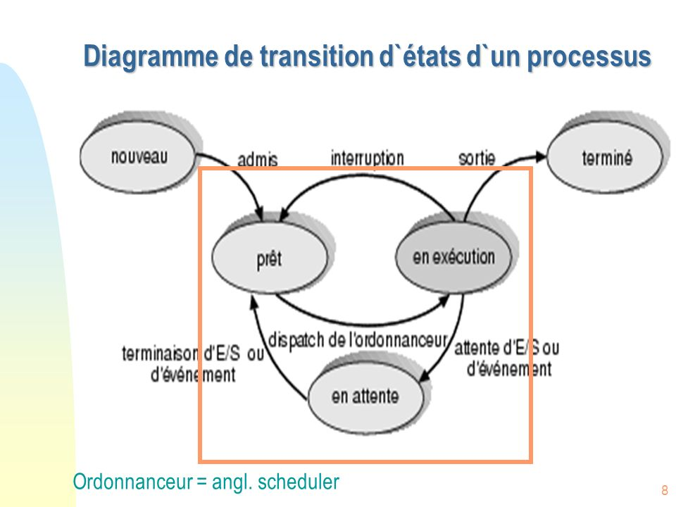 Diagramme de transition d`états d`un processus
