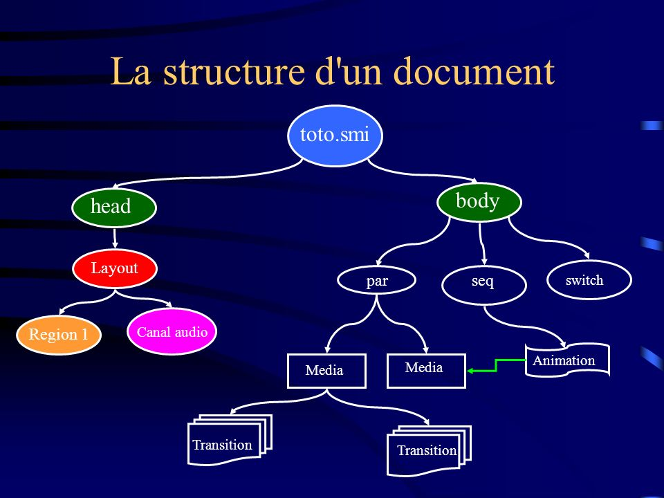 La structure d un document
