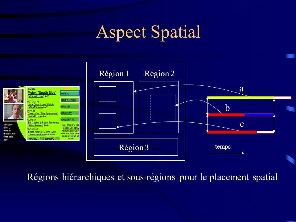 Aspect Spatial Région 1. Région 2. a. b. c.