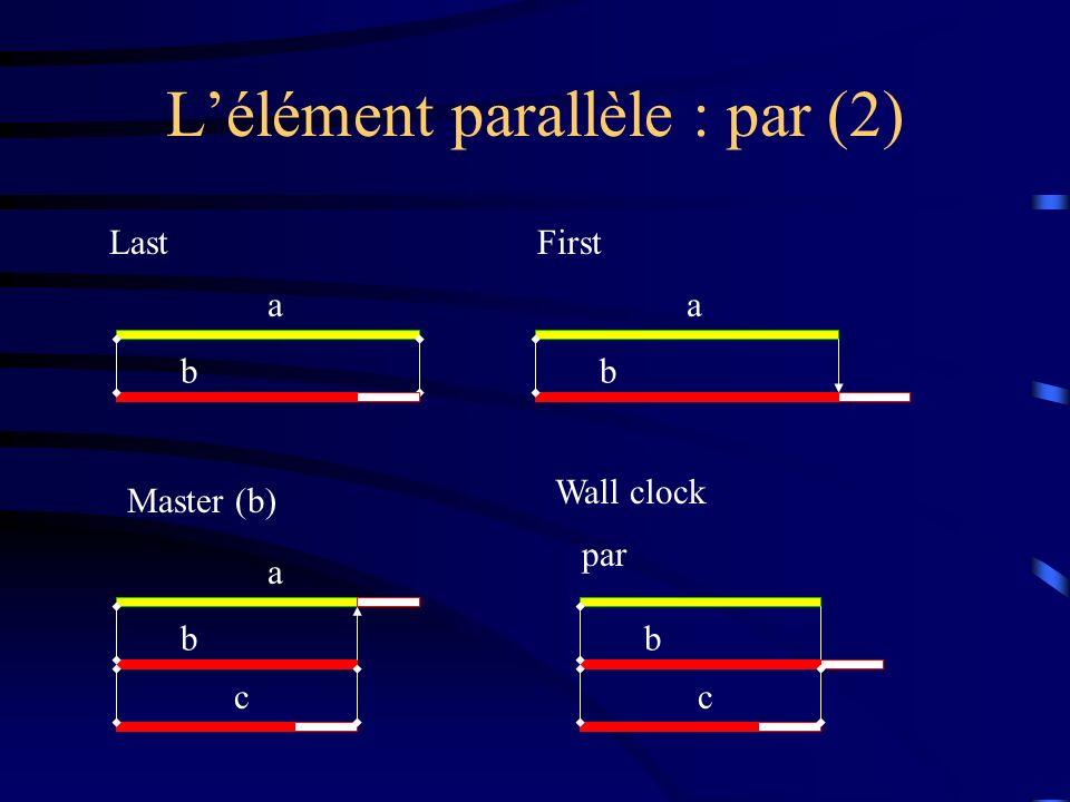 L'élément parallèle : par (2)