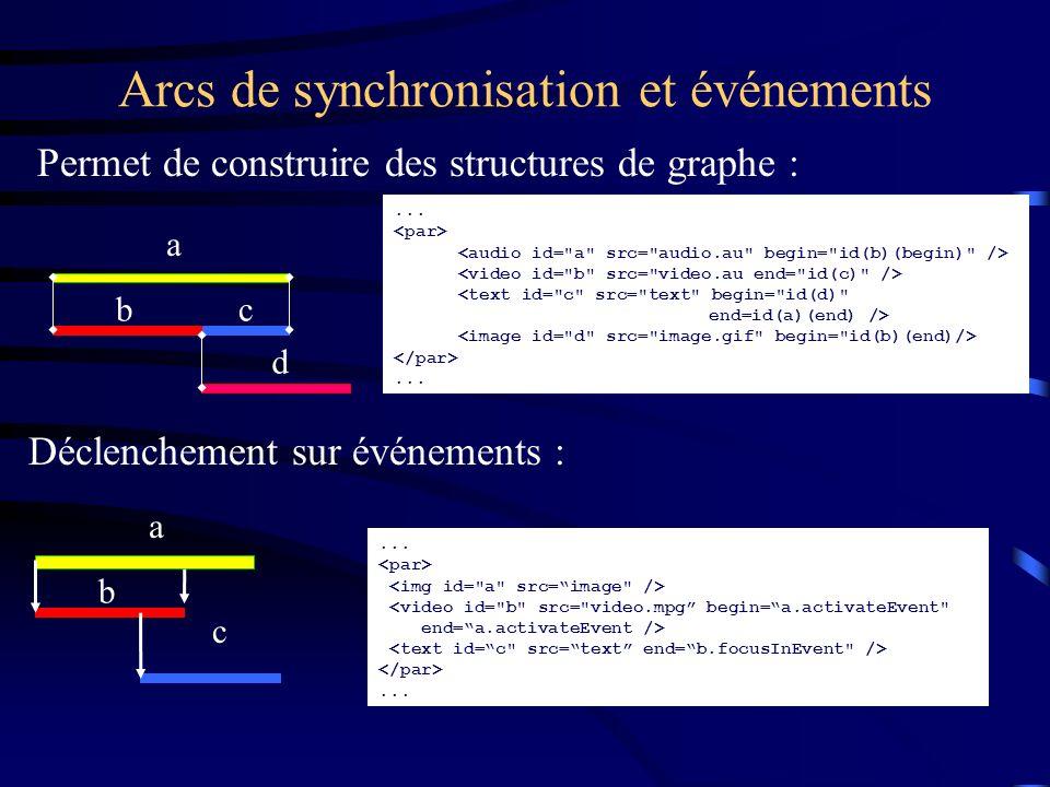 Arcs de synchronisation et événements