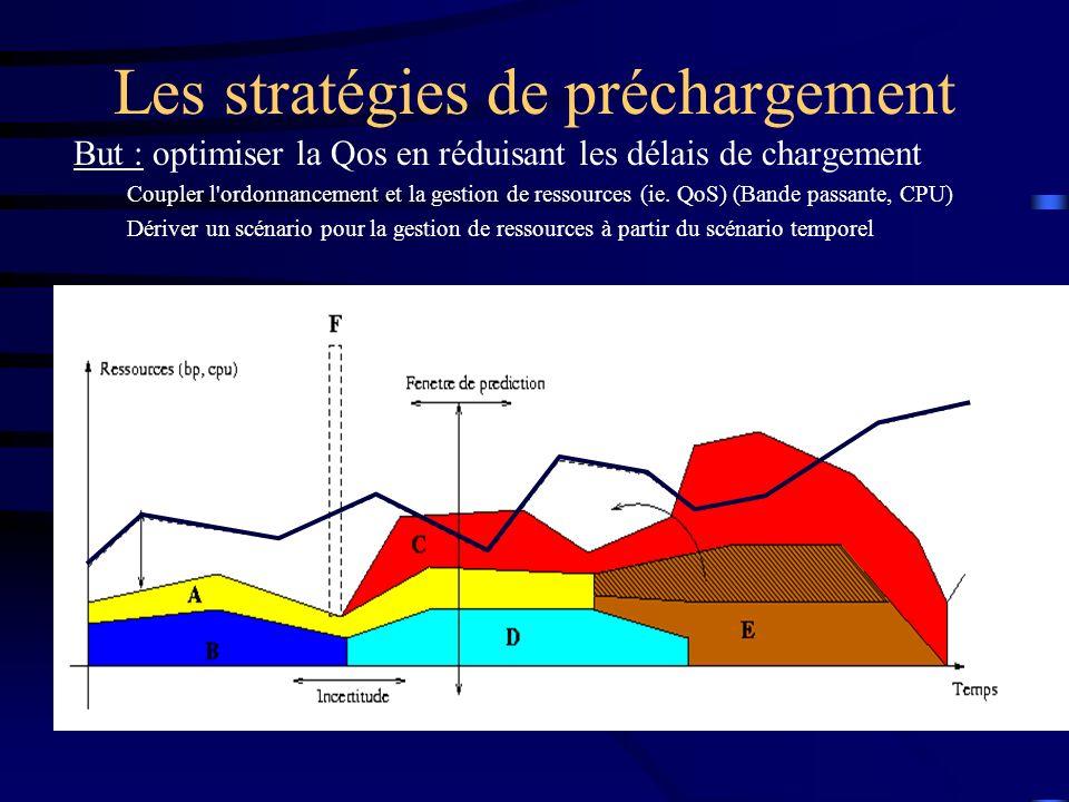 Les stratégies de préchargement