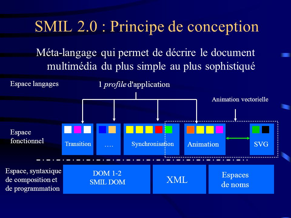 SMIL 2.0 : Principe de conception