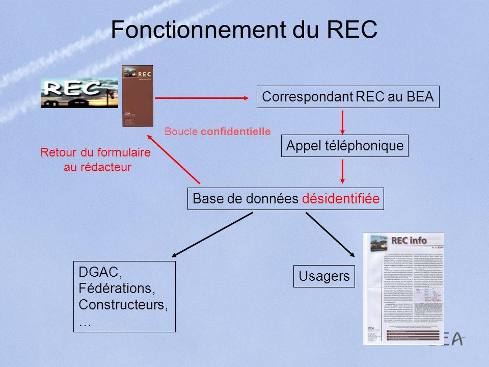 Fonctionnement du REC Correspondant REC au BEA Appel téléphonique