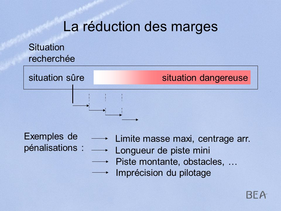 La réduction des marges
