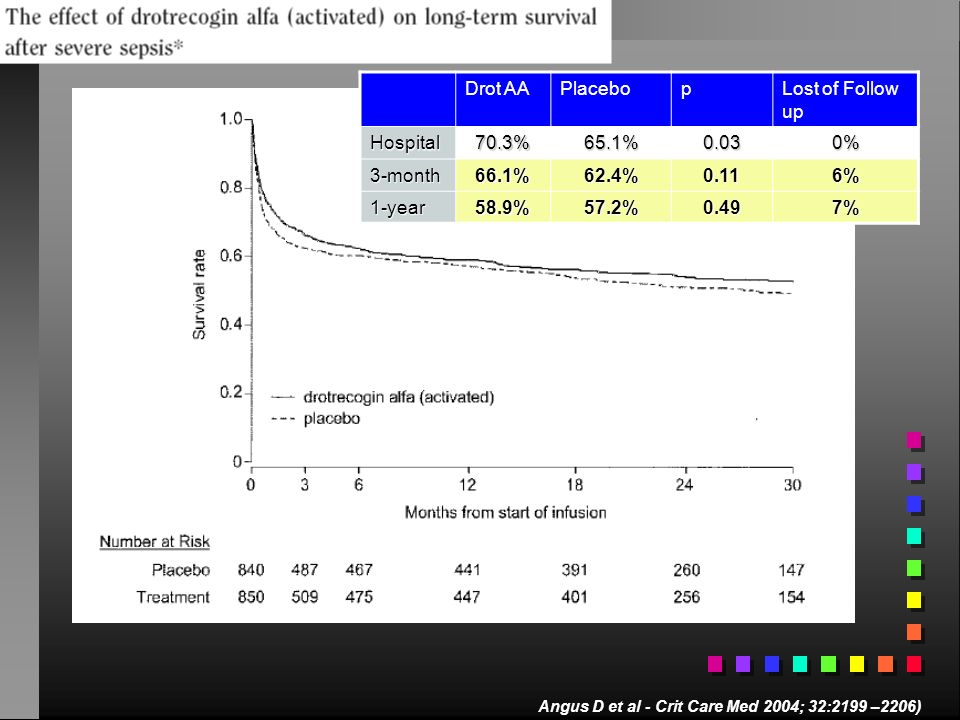 Drot AA Placebo p Lost of Follow up Hospital 70.3% 65.1% 0.03 0%