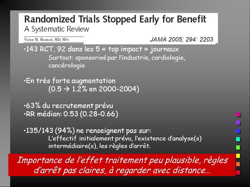 JAMA 2005; 294: 2203 143 RCT, 92 dans les 5 « top impact » journaux. Surtout: sponsorisé par l'industrie, cardiologie, cancérologie.