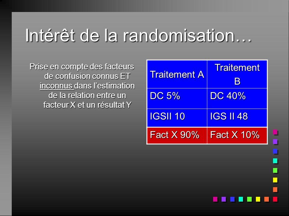 Intérêt de la randomisation…