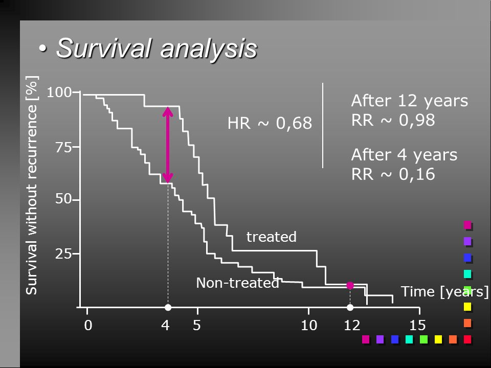 • Survival analysis After 12 years RR ~ 0,98 HR ~ 0,68 After 4 years