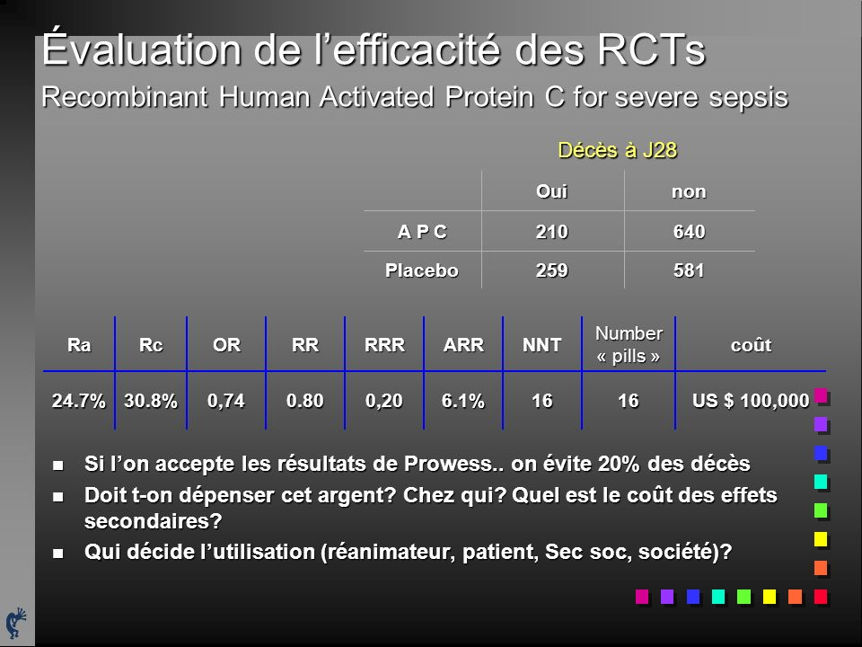 Évaluation de l'efficacité des RCTs Recombinant Human Activated Protein C for severe sepsis