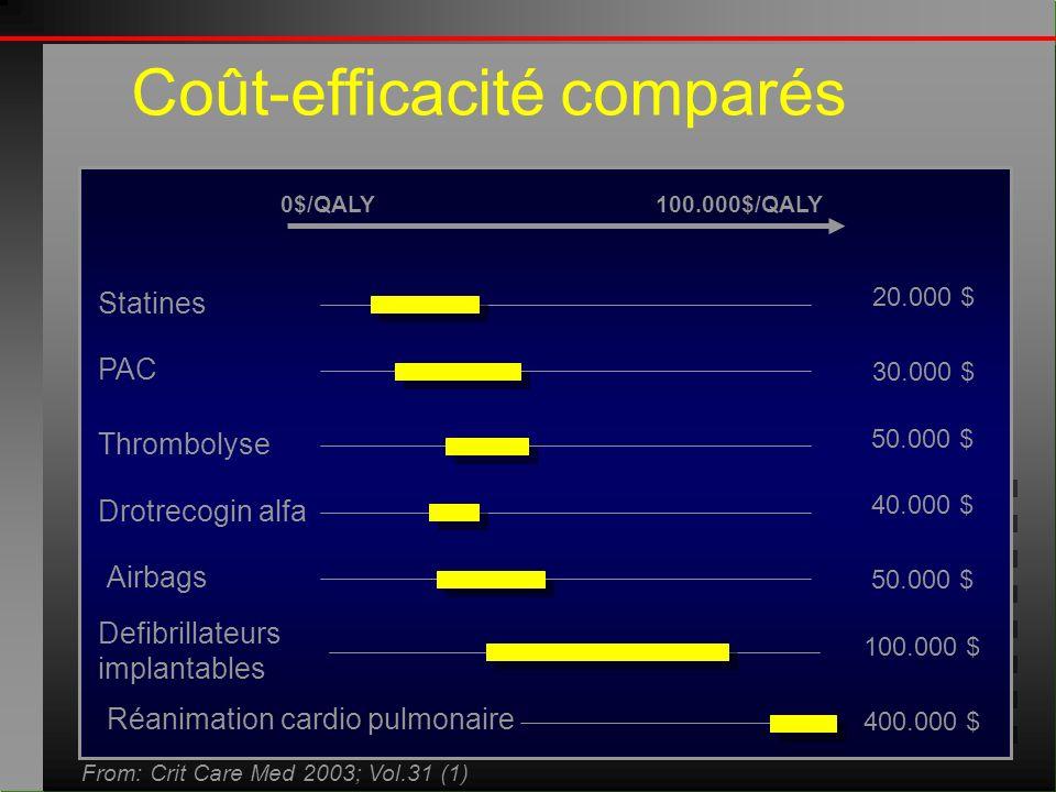 Coût-efficacité comparés