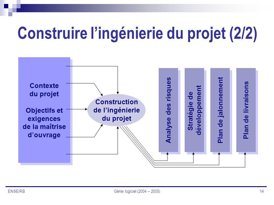 Construire l'ingénierie du projet (2/2)