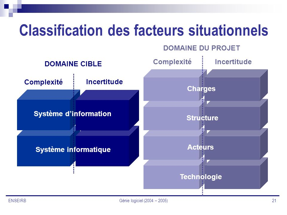 Classification des facteurs situationnels