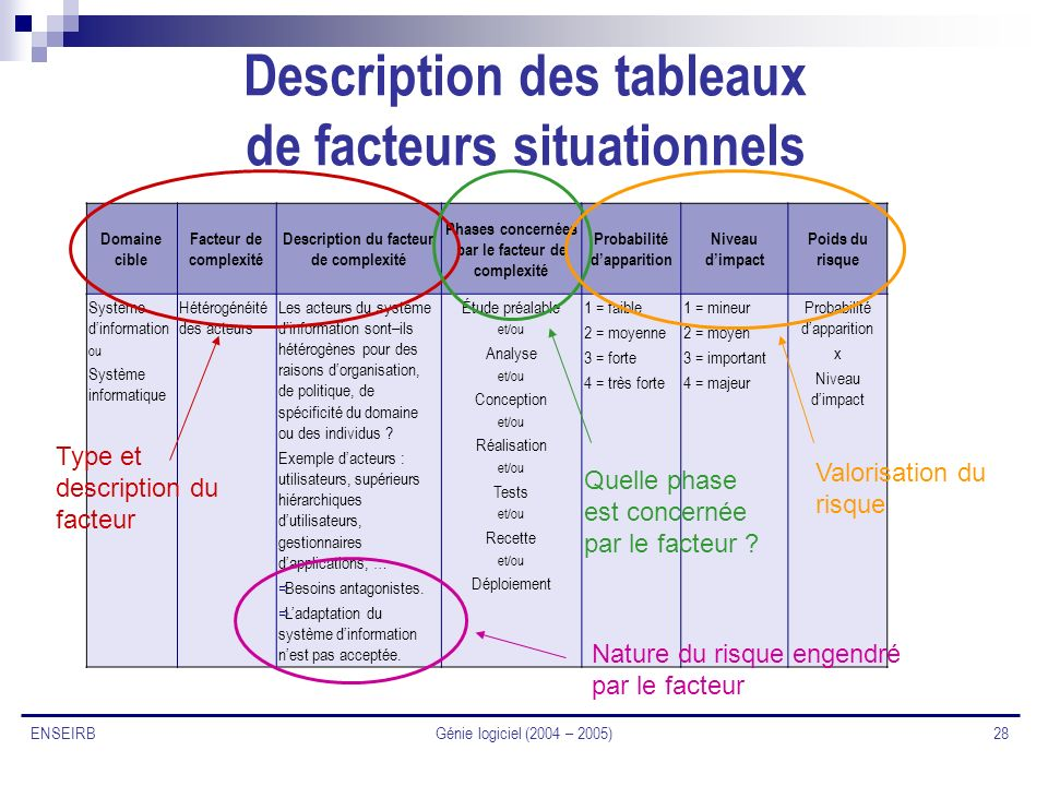 Description des tableaux de facteurs situationnels