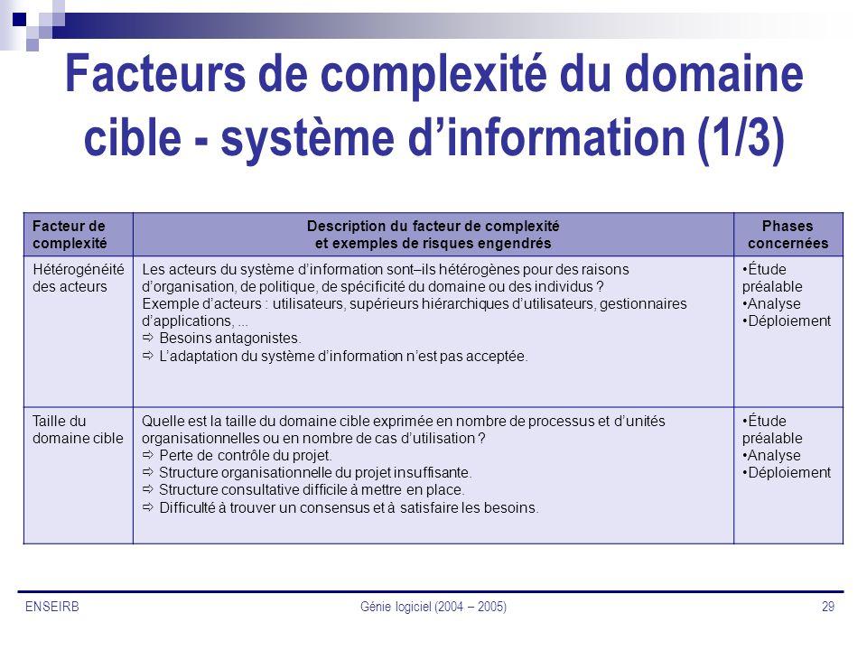 Facteurs de complexité du domaine cible - système d'information (1/3)