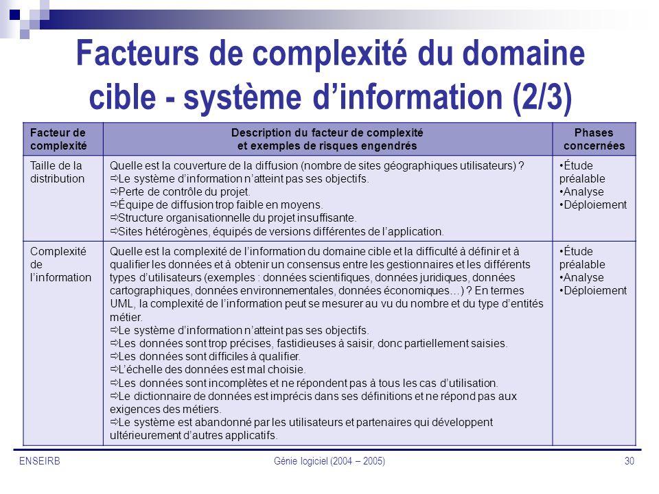 Facteurs de complexité du domaine cible - système d'information (2/3)
