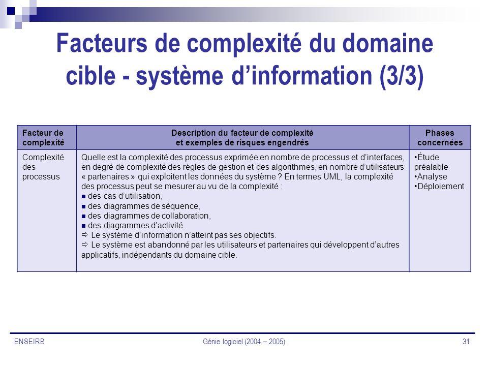 Facteurs de complexité du domaine cible - système d'information (3/3)