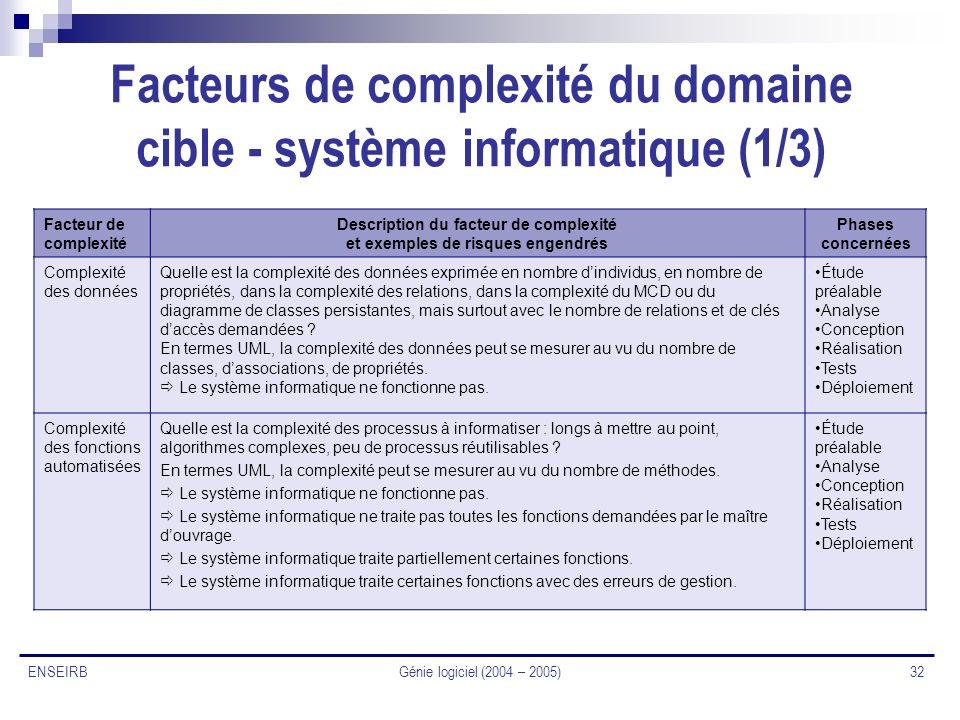 Facteurs de complexité du domaine cible - système informatique (1/3)