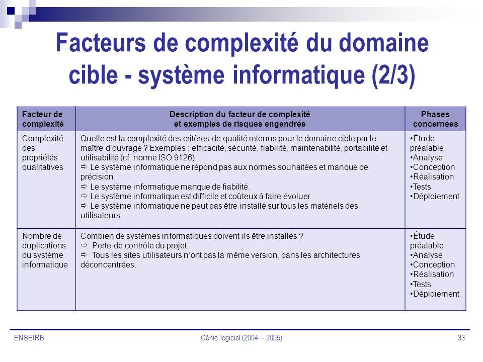 Facteurs de complexité du domaine cible - système informatique (2/3)
