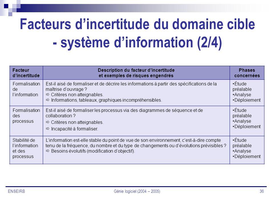 Facteurs d'incertitude du domaine cible - système d'information (2/4)