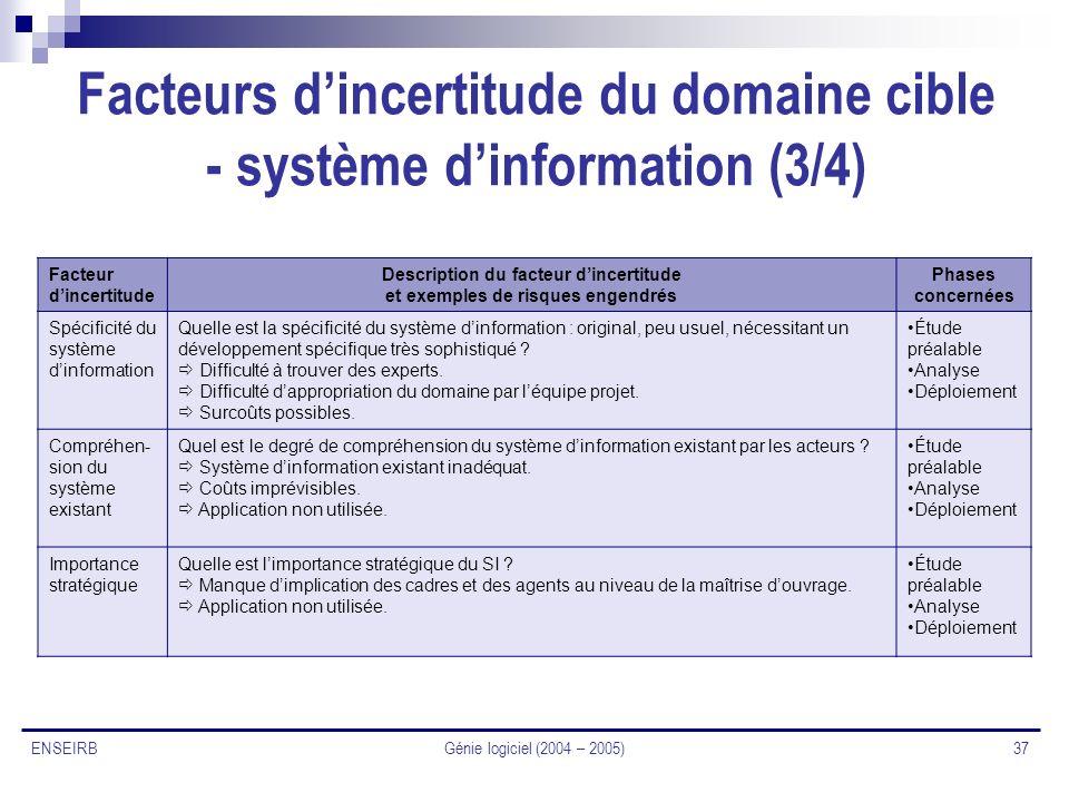 Facteurs d'incertitude du domaine cible - système d'information (3/4)