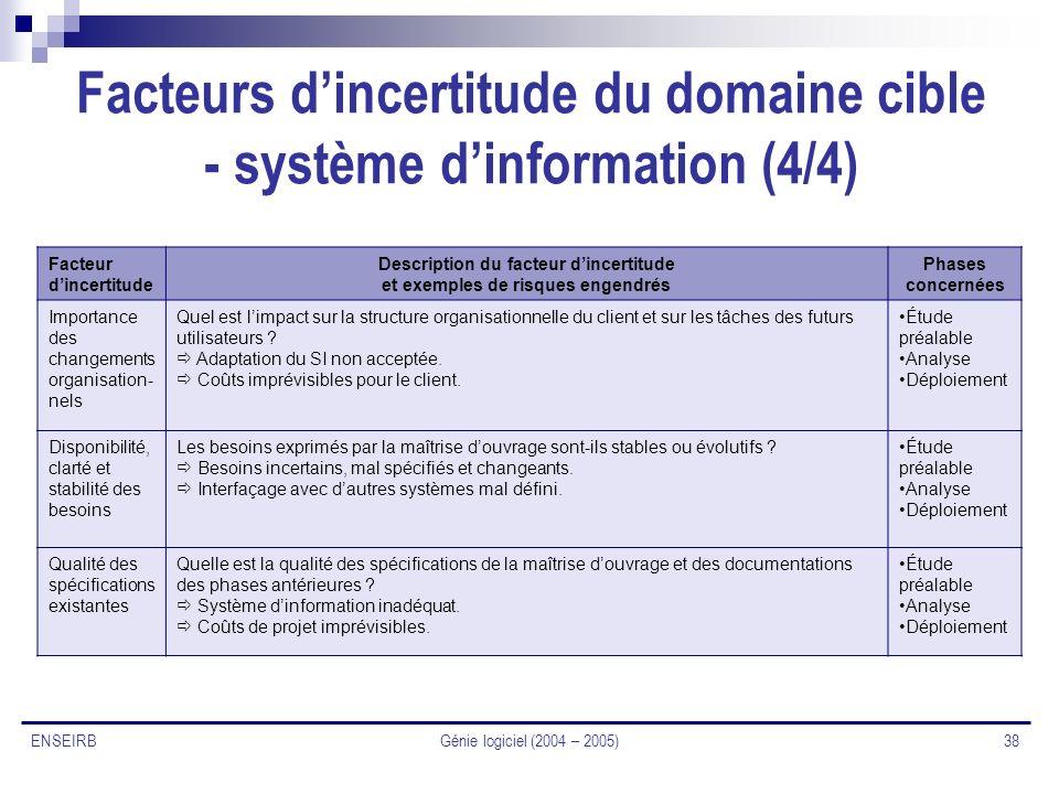 Facteurs d'incertitude du domaine cible - système d'information (4/4)