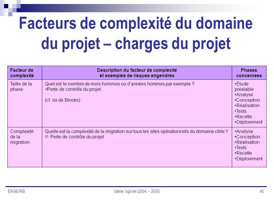 Facteurs de complexité du domaine du projet – charges du projet
