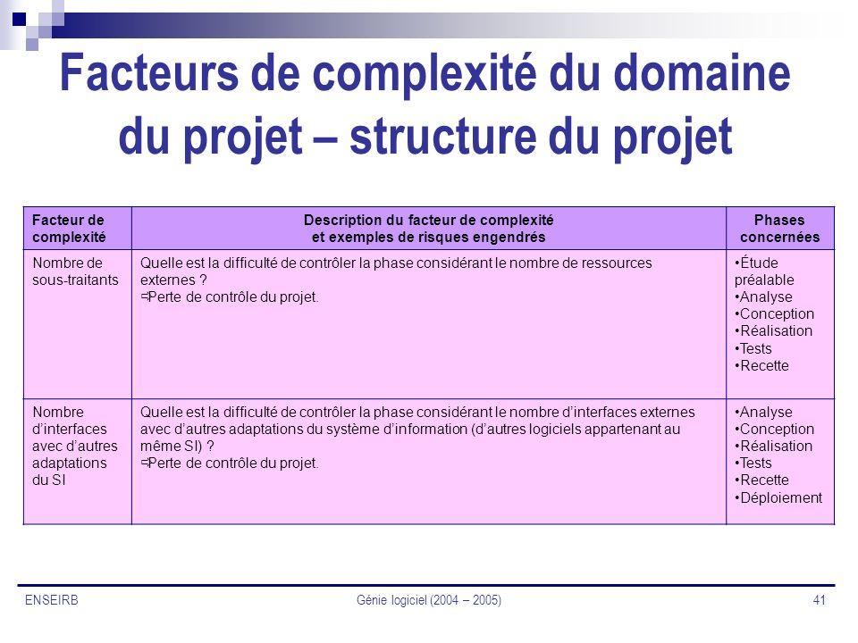 Facteurs de complexité du domaine du projet – structure du projet